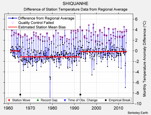 SHIQUANHE difference from regional expectation