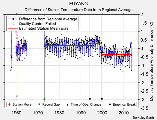 FUYANG difference from regional expectation