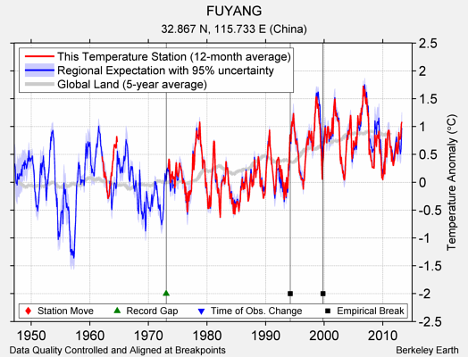 FUYANG comparison to regional expectation