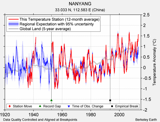 NANYANG comparison to regional expectation
