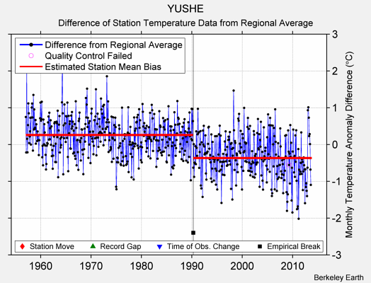 YUSHE difference from regional expectation