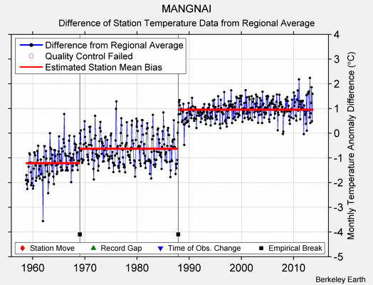 MANGNAI difference from regional expectation