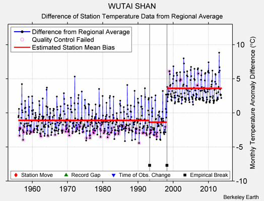 WUTAI SHAN difference from regional expectation