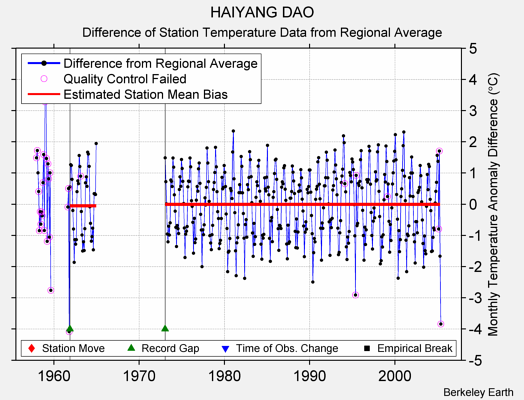 HAIYANG DAO difference from regional expectation