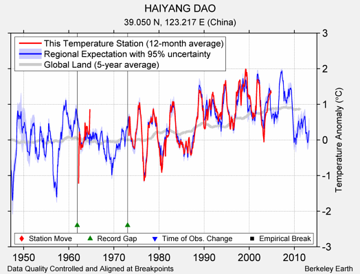 HAIYANG DAO comparison to regional expectation