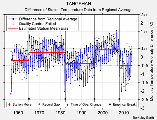 TANGSHAN difference from regional expectation