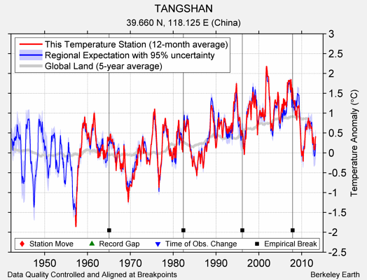 TANGSHAN comparison to regional expectation