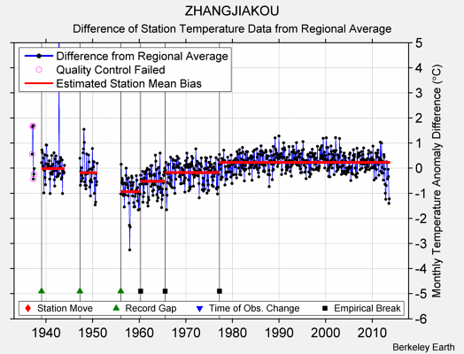ZHANGJIAKOU difference from regional expectation