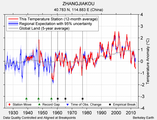 ZHANGJIAKOU comparison to regional expectation