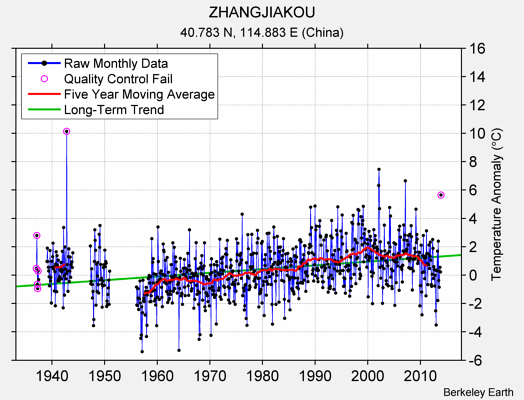 ZHANGJIAKOU Raw Mean Temperature
