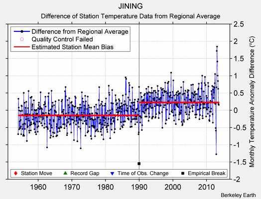JINING difference from regional expectation