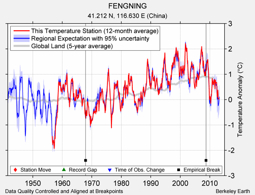 FENGNING comparison to regional expectation
