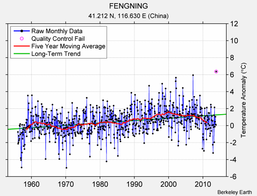 FENGNING Raw Mean Temperature