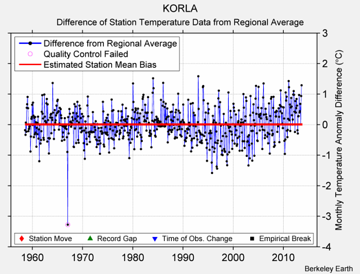 KORLA difference from regional expectation