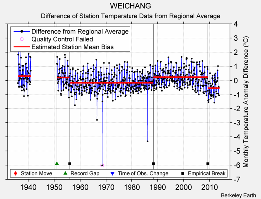 WEICHANG difference from regional expectation