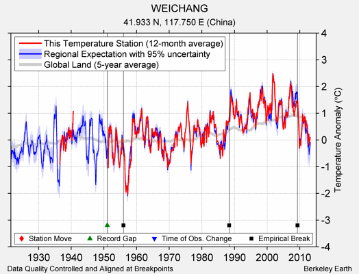 WEICHANG comparison to regional expectation