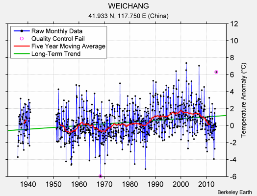 WEICHANG Raw Mean Temperature