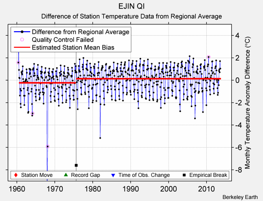 EJIN QI difference from regional expectation