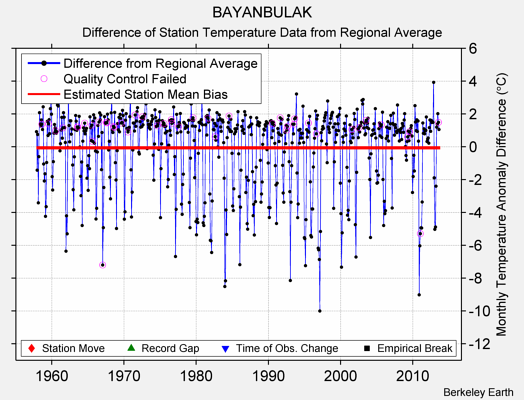 BAYANBULAK difference from regional expectation