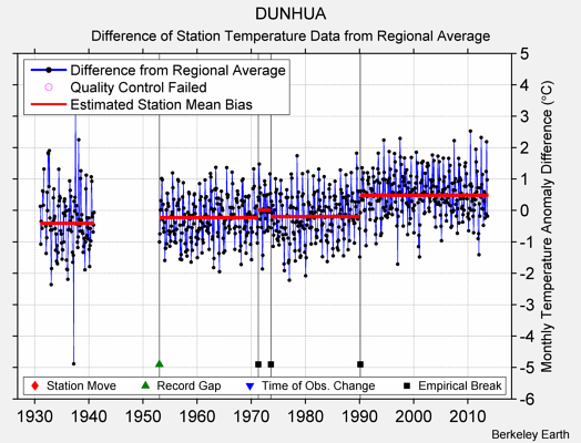 DUNHUA difference from regional expectation