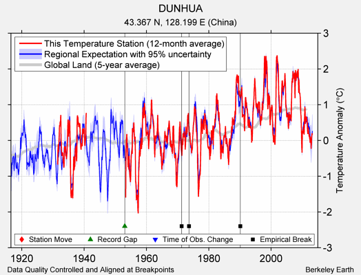 DUNHUA comparison to regional expectation