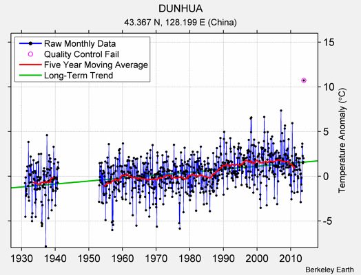DUNHUA Raw Mean Temperature
