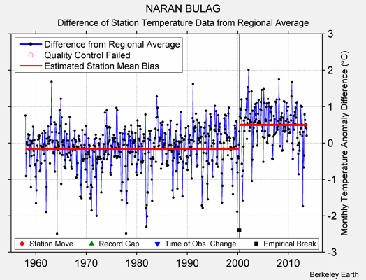 NARAN BULAG difference from regional expectation