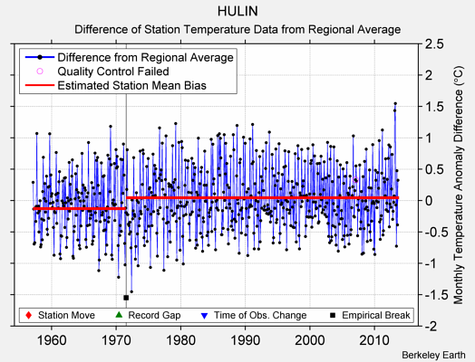 HULIN difference from regional expectation