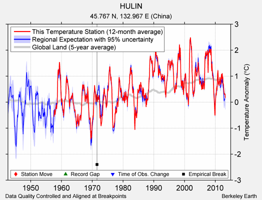 HULIN comparison to regional expectation