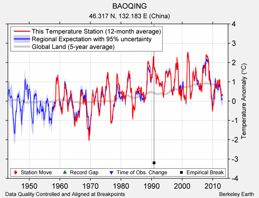 BAOQING comparison to regional expectation