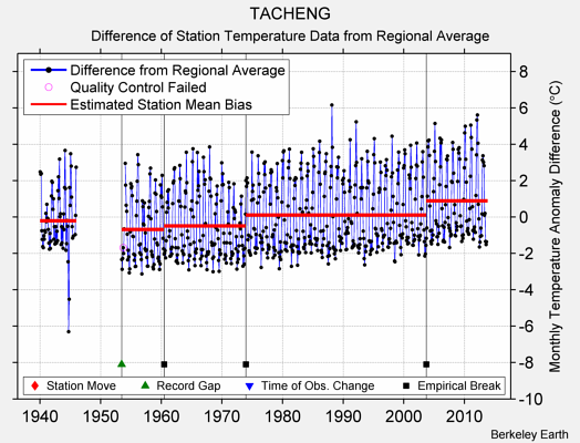 TACHENG difference from regional expectation