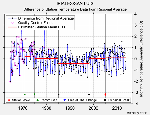 IPIALES/SAN LUIS difference from regional expectation