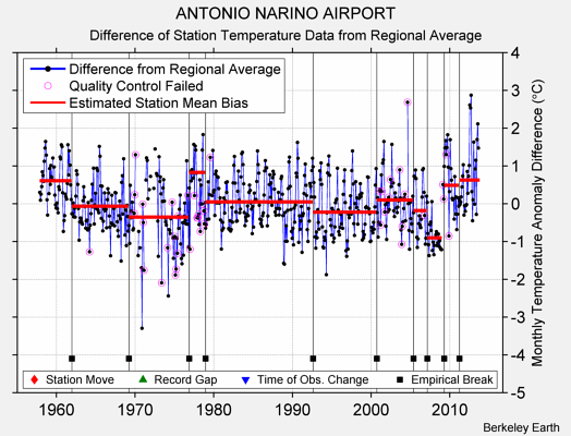 ANTONIO NARINO AIRPORT difference from regional expectation