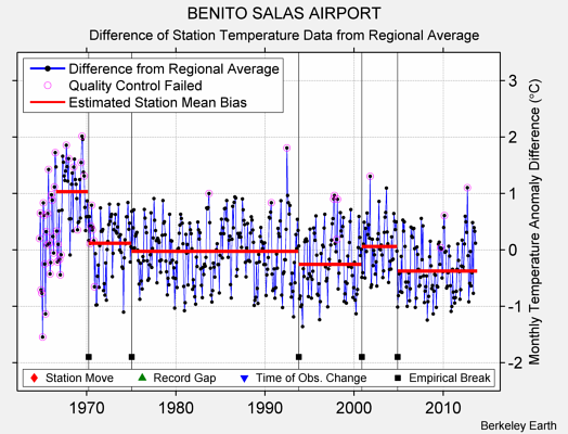 BENITO SALAS AIRPORT difference from regional expectation