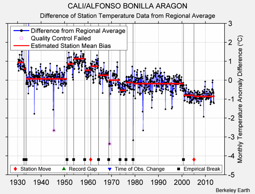 CALI/ALFONSO BONILLA ARAGON difference from regional expectation