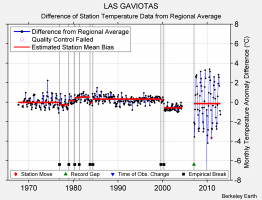 LAS GAVIOTAS difference from regional expectation