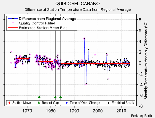 QUIBDO/EL CARANO difference from regional expectation