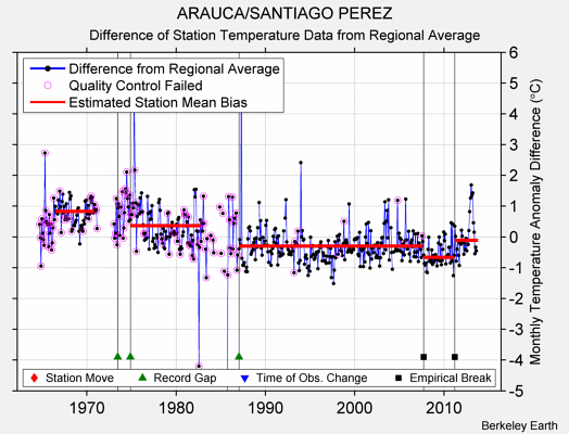 ARAUCA/SANTIAGO PEREZ difference from regional expectation