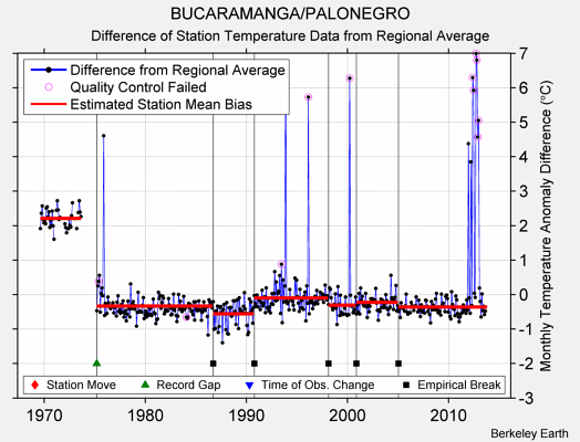 BUCARAMANGA/PALONEGRO difference from regional expectation