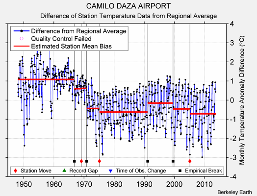 CAMILO DAZA AIRPORT difference from regional expectation