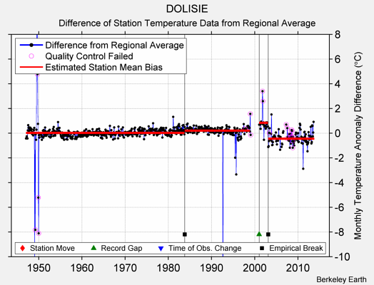 DOLISIE difference from regional expectation