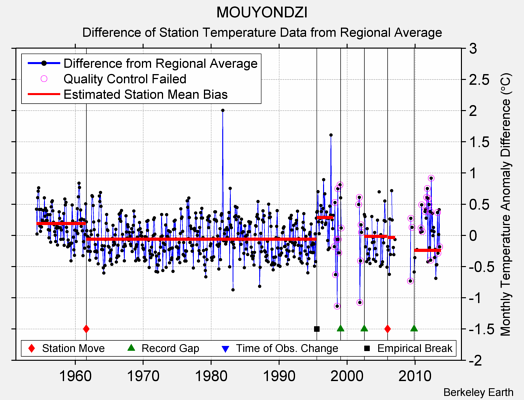 MOUYONDZI difference from regional expectation