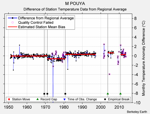 M POUYA difference from regional expectation