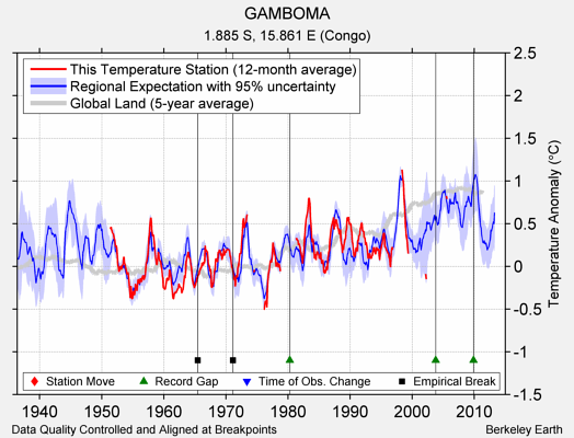 GAMBOMA comparison to regional expectation