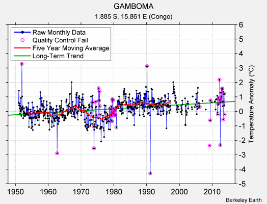 GAMBOMA Raw Mean Temperature