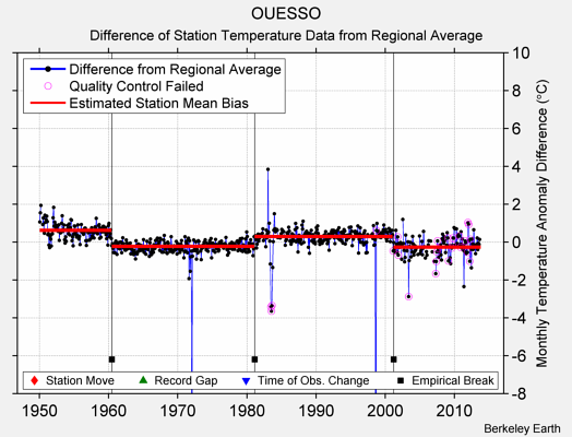 OUESSO difference from regional expectation