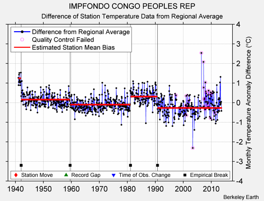 IMPFONDO CONGO PEOPLES REP difference from regional expectation