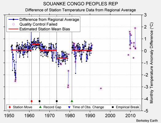 SOUANKE CONGO PEOPLES REP difference from regional expectation