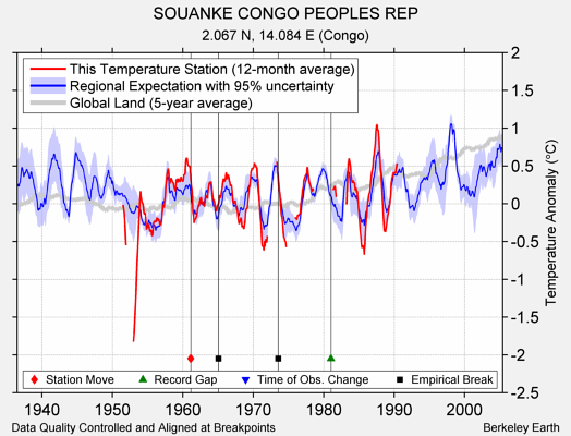 SOUANKE CONGO PEOPLES REP comparison to regional expectation