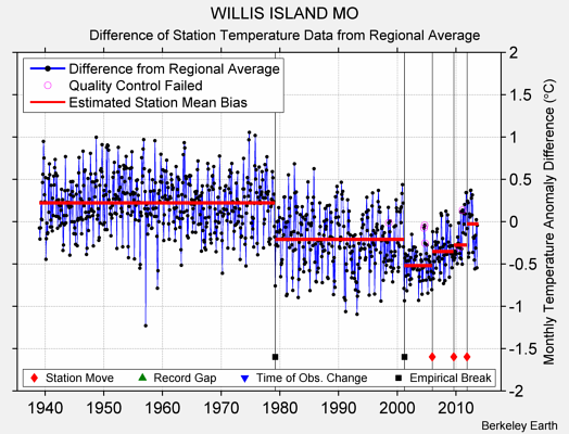 WILLIS ISLAND MO difference from regional expectation
